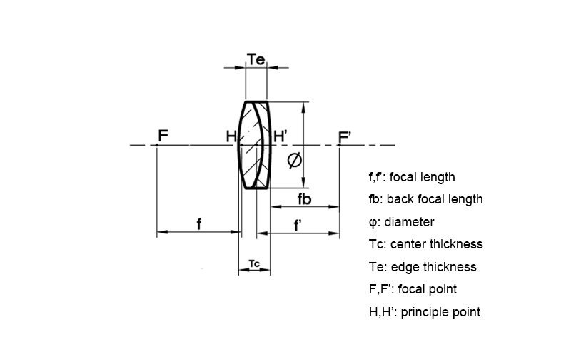 Achromatic Lens Diagram