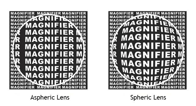 aspheric vs spheric