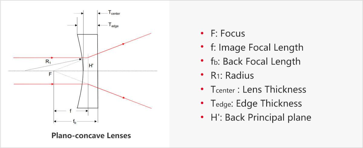 plano concave lens detail