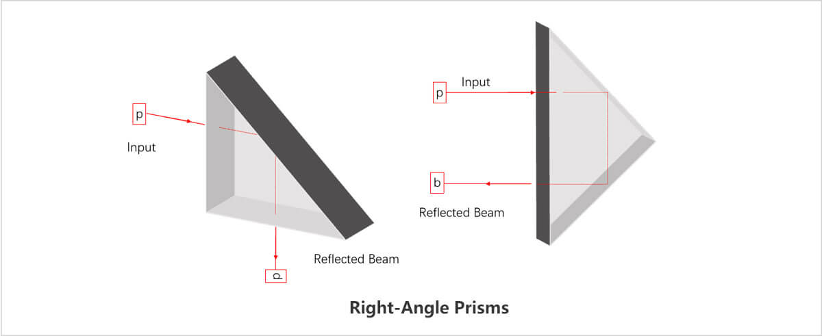 right angle prism detail