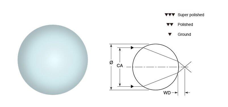 ball lens detail