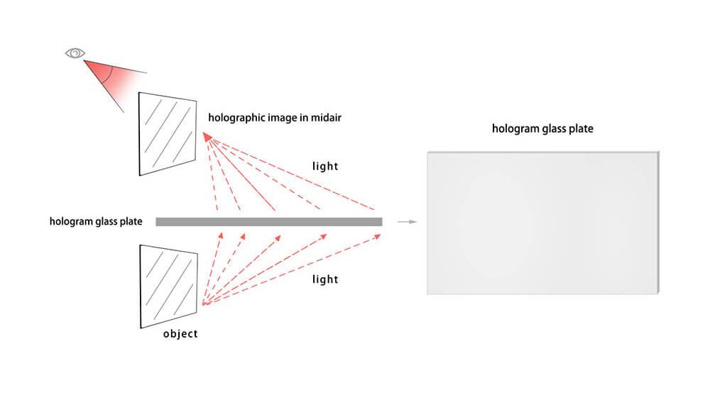 hologram plate